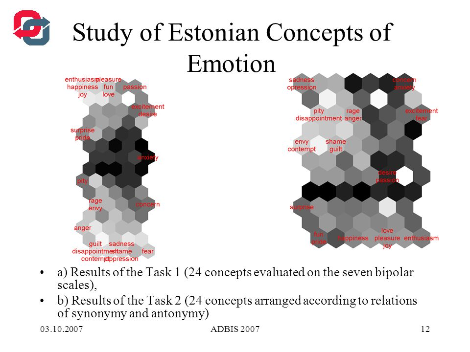 03.10.2007ADBIS 200712 Study of Estonian Concepts of Emotion a) Results of the Task 1 (24 concepts evaluated on the seven bipolar scales), b) Results of the Task 2 (24 concepts arranged according to relations of synonymy and antonymy)