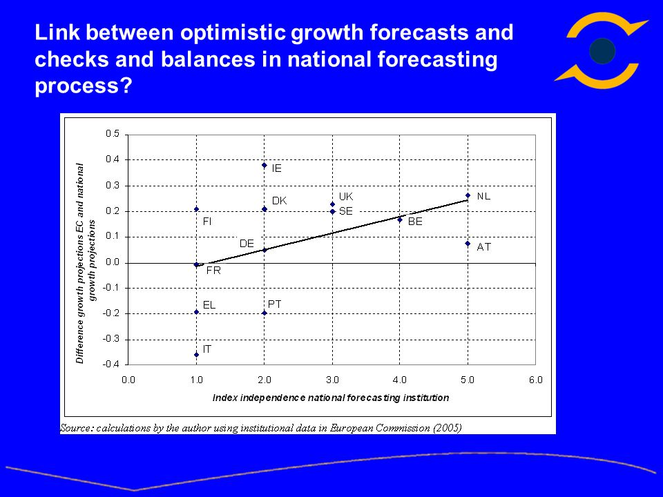 Link between optimistic growth forecasts and checks and balances in national forecasting process