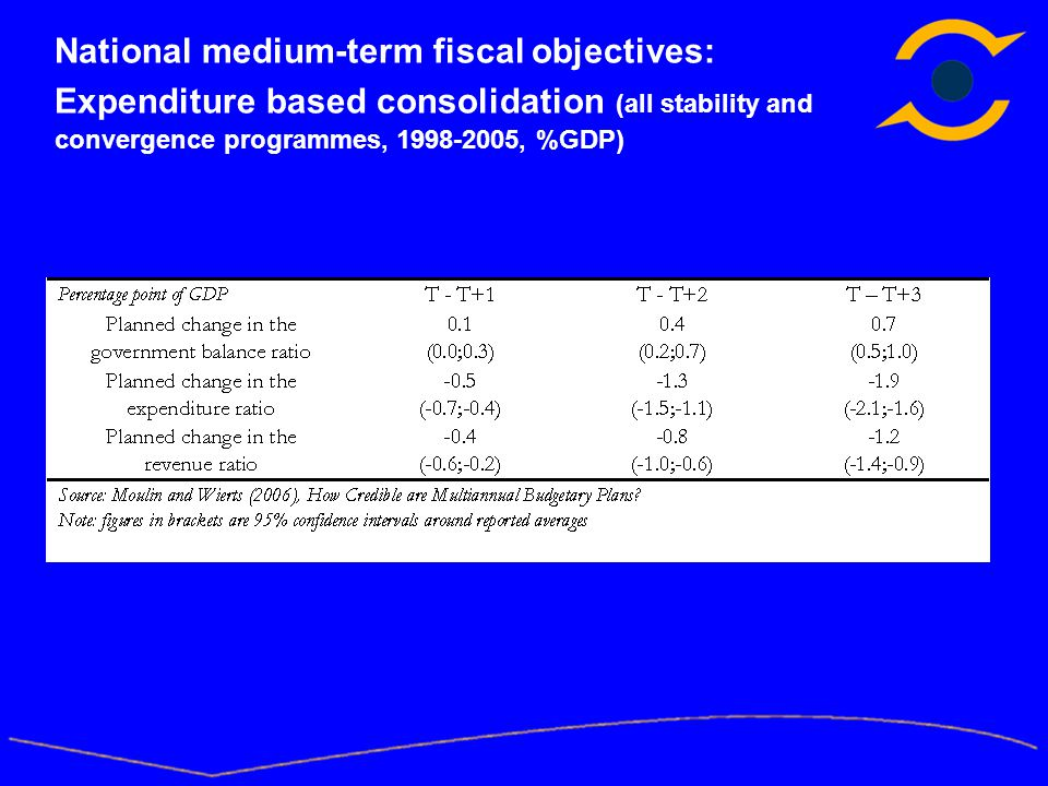 National medium-term fiscal objectives: Expenditure based consolidation (all stability and convergence programmes, 1998-2005, %GDP)