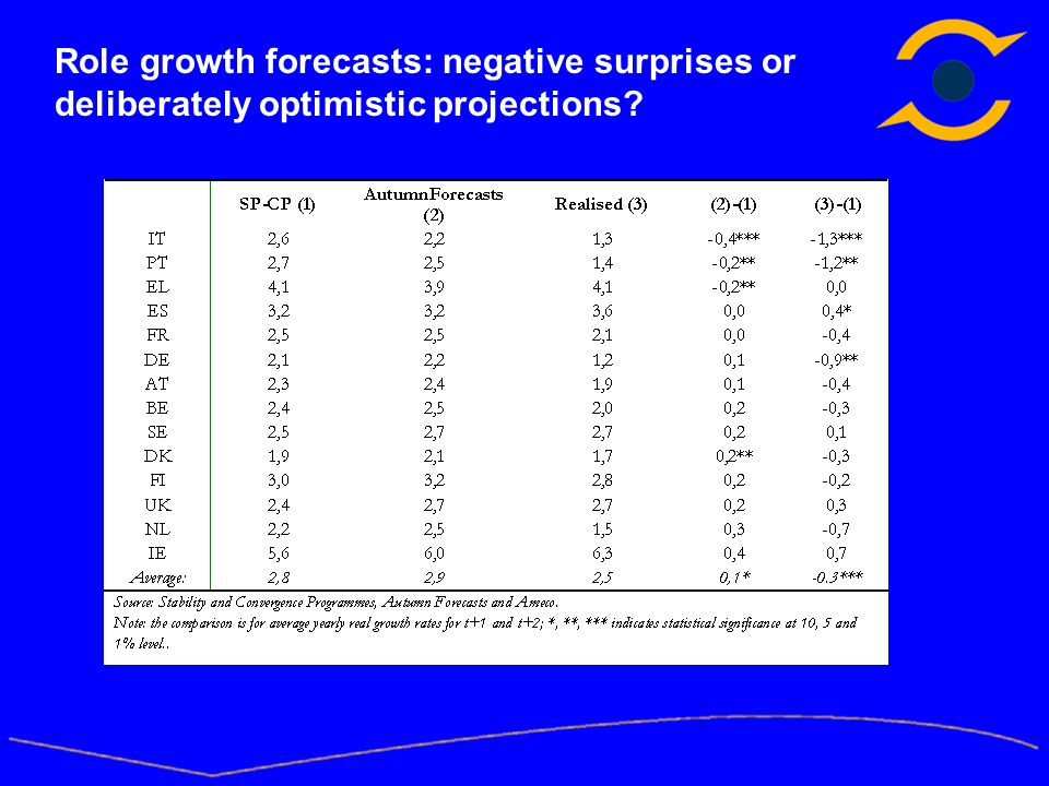 Role growth forecasts: negative surprises or deliberately optimistic projections