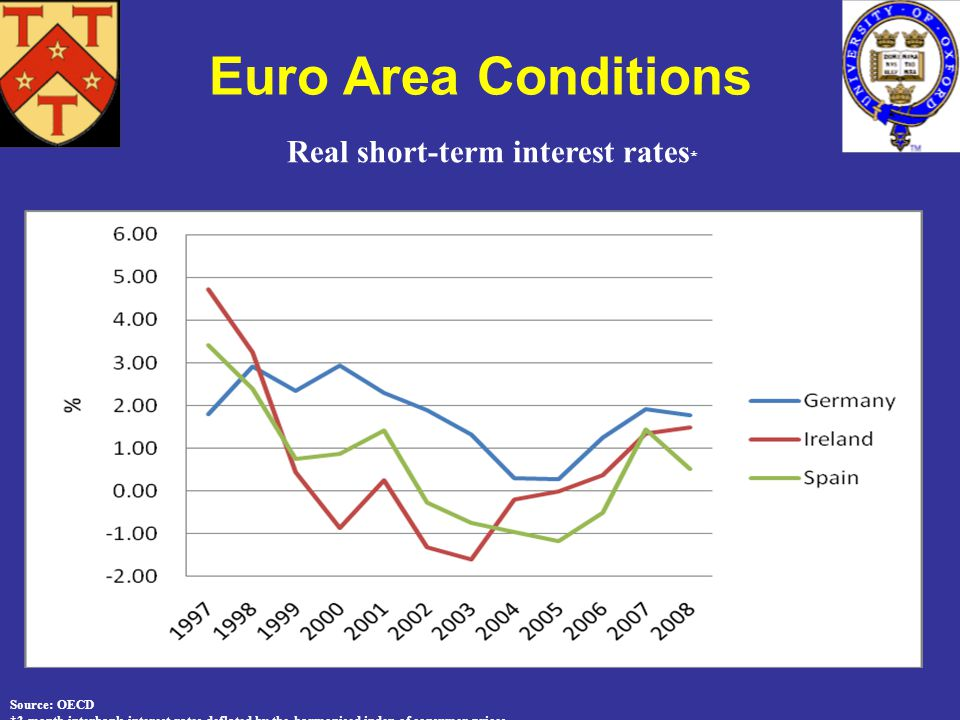 Real short-term interest rates * Source: OECD *3-month interbank interest rates deflated by the harmonised index of consumer prices.