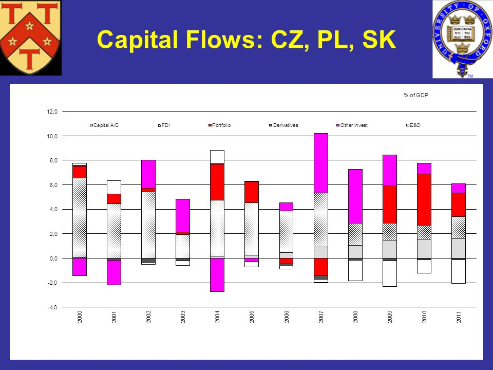*This chart was prepared by Gillian Edgeworth, a member of the Oxford financial markets working group on financial integration Capital Flows: CZ, PL, SK