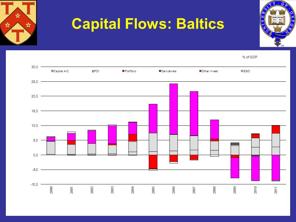 *This chart was prepared by Gillian Edgeworth, a member of the Oxford financial markets working group on financial integration Capital Flows: Baltics