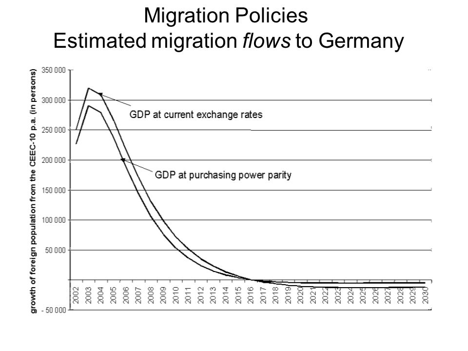 Migration Policies Estimated migration flows to Germany