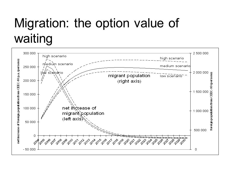 Migration: the option value of waiting