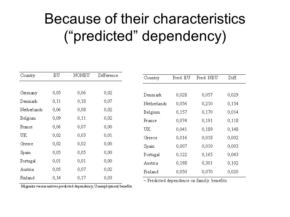Because of their characteristics (predicted dependency)