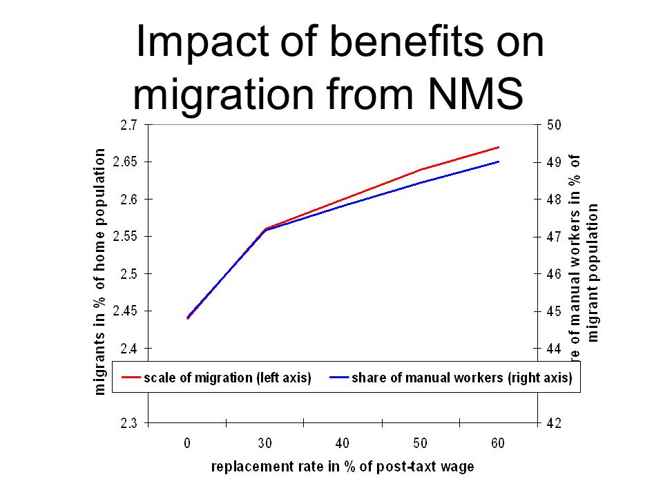 Impact of benefits on migration from NMS