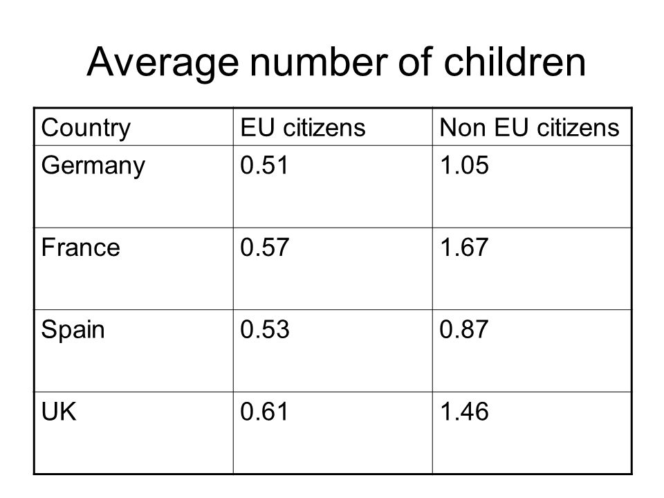Average number of children CountryEU citizensNon EU citizens Germany0.511.05 France0.571.67 Spain0.530.87 UK0.611.46