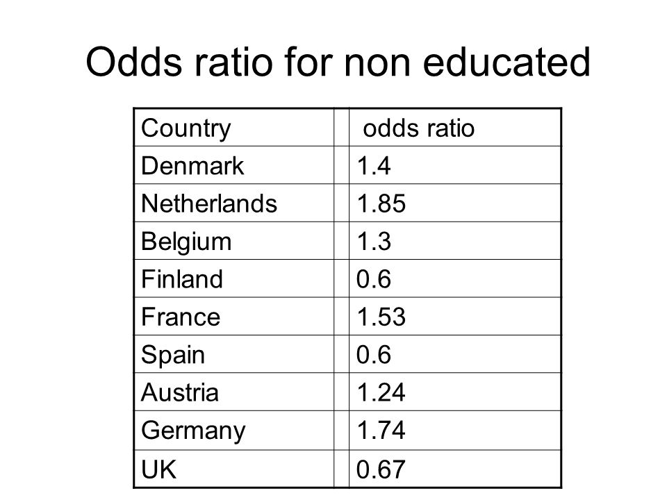 Odds ratio for non educated Country odds ratio Denmark1.4 Netherlands1.85 Belgium1.3 Finland0.6 France1.53 Spain0.6 Austria1.24 Germany1.74 UK0.67