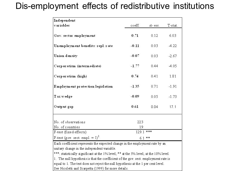 Dis-employment effects of redistributive institutions