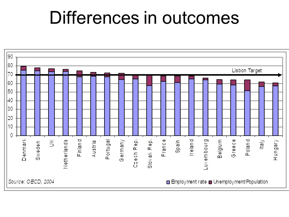 Differences in outcomes