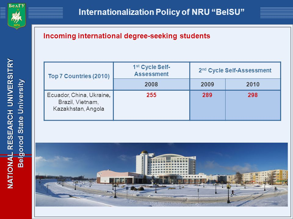 NATIONAL RESEARCH UNIVERSITRY Belgorod State University Internationalization Policy of NRU BelSU Incoming international degree-seeking students Top 7 Countries (2010) 1 st Cycle Self- Assessment 2 nd Cycle Self-Assessment 200820092010 Ecuador, China, Ukraine, Brazil, Vietnam, Kazakhstan, Angola 255289298