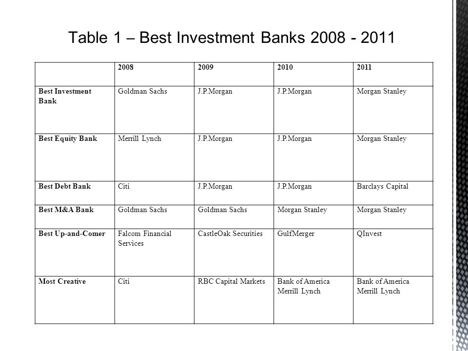 2008200920102011 Best Investment Bank Goldman SachsJ.P.Morgan Morgan Stanley Best Equity BankMerrill LynchJ.P.Morgan Morgan Stanley Best Debt BankCitiJ.P.Morgan Barclays Capital Best M&A BankGoldman Sachs Morgan Stanley Best Up-and-ComerFalcom Financial Services CastleOak SecuritiesGulfMergerQInvest Most CreativeCitiRBC Capital MarketsBank of America Merrill Lynch