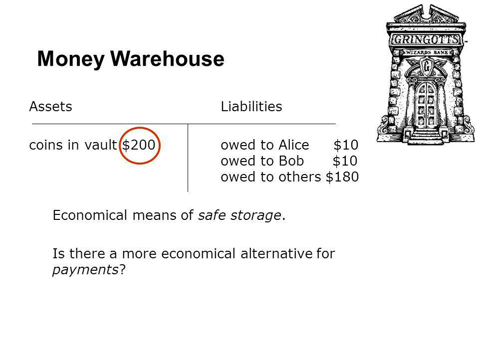 Money Warehouse AssetsLiabilities coins in vault $200 owed to Alice $10 owed to Bob $10 owed to others $180 Economical means of safe storage.