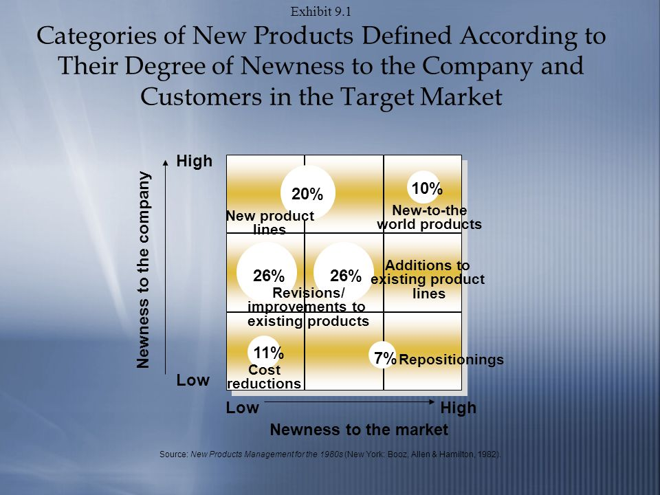 Exhibit 9.1 Categories of New Products Defined According to Their Degree of Newness to the Company and Customers in the Target Market High Low High Newness to the market Source: New Products Management for the 1980s (New York: Booz, Allen & Hamilton, 1982).