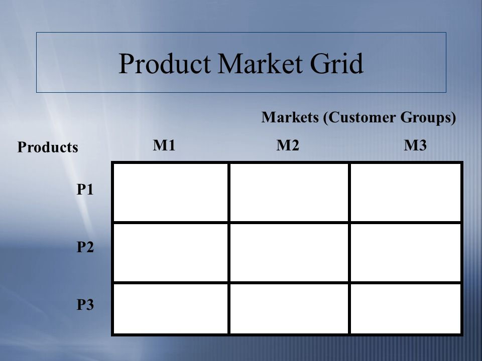 Product Market Grid Products Markets (Customer Groups) P1 P2 P3 M1 M2 M3