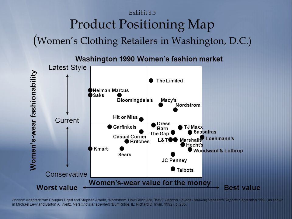 Exhibit 8.5 Product Positioning Map ( Womens Clothing Retailers in Washington, D.C.) Washington 1990 Womens fashion market Womens-wear value for the money Worst valueBest value Womens-wear fashionability Neiman-Marcus Saks Bloomingdales Hit or Miss The Limited Macys Nordstrom Garfinkels Casual Corner Kmart Britches Sears Dress Barn The Gap Loehmanns TJ Maxx Sassafras Talbots Woodward & Lothrop JC Penney Hechts L&TMarshalls Source: Adapted from Douglas Tigert and Stephen Arnold, Nordstrom: How Good Are They.