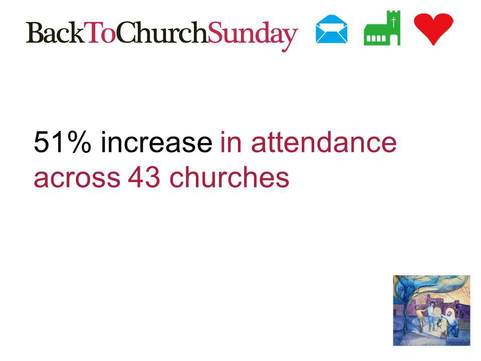51% increase in attendance across 43 churches
