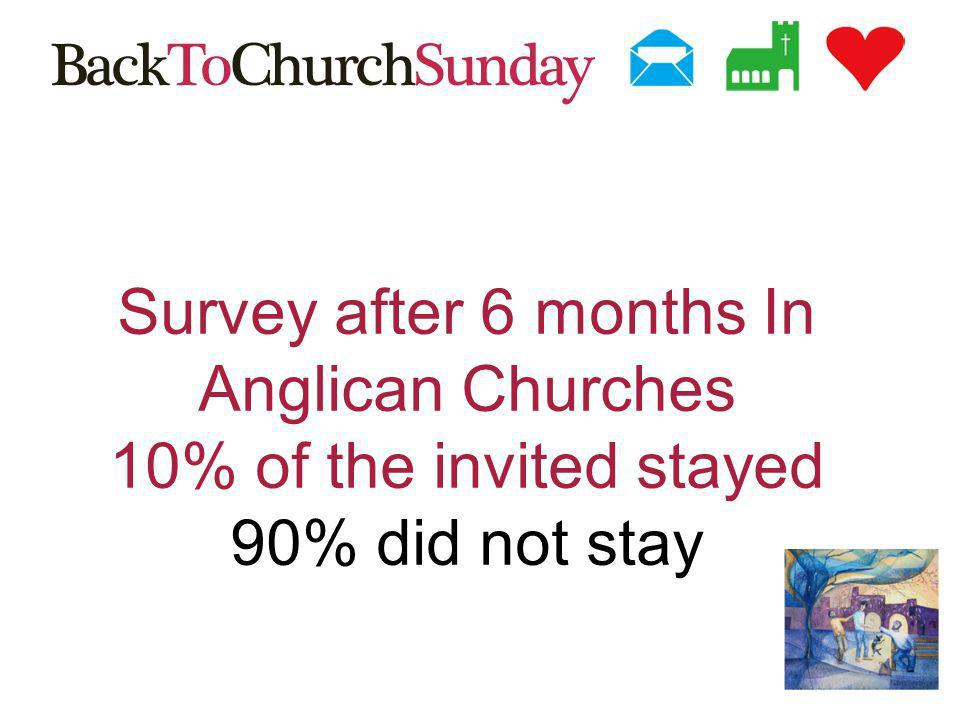Survey after 6 months In Anglican Churches 10% of the invited stayed 90% did not stay