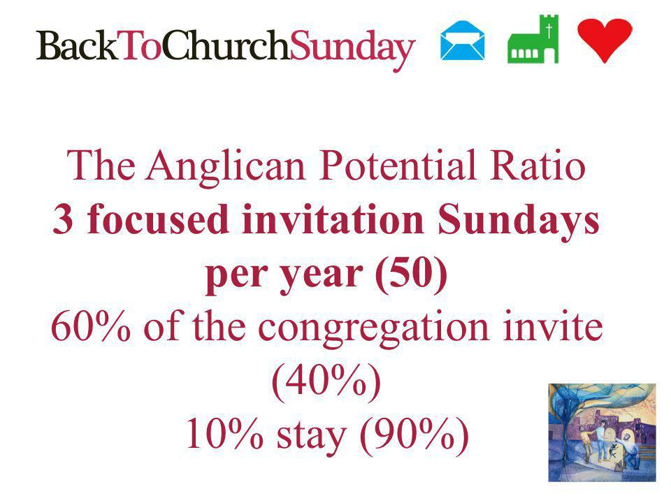 The Anglican Potential Ratio 3 focused invitation Sundays per year (50) 60% of the congregation invite (40%) 10% stay (90%)