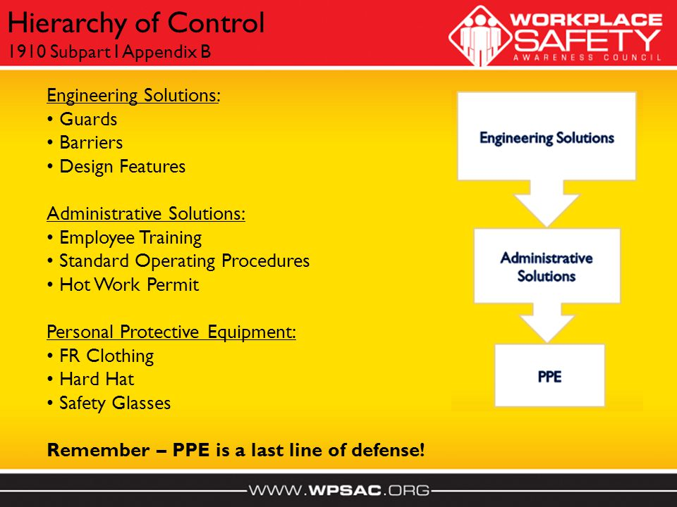 Engineering Solutions: Guards Barriers Design Features Administrative Solutions: Employee Training Standard Operating Procedures Hot Work Permit Personal Protective Equipment: FR Clothing Hard Hat Safety Glasses Remember – PPE is a last line of defense.