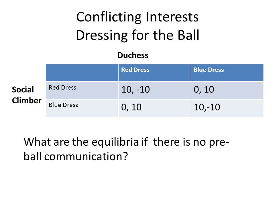 Conflicting Interests Dressing for the Ball Red DressBlue Dress Red Dress 10, -100, 10 Blue Dress 0, 1010,-10 Duchess Social Climber What are the equilibria if there is no pre- ball communication