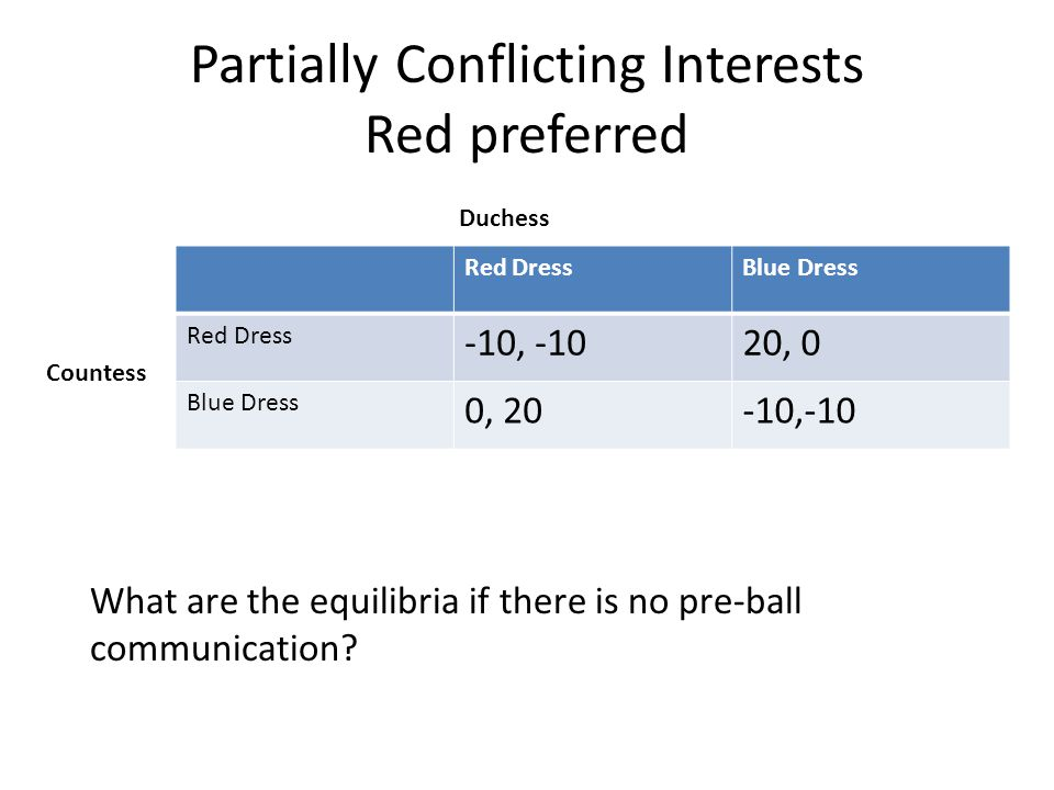 Partially Conflicting Interests Red preferred Red DressBlue Dress Red Dress -10, -1020, 0 Blue Dress 0, 20-10,-10 Duchess Countess What are the equilibria if there is no pre-ball communication