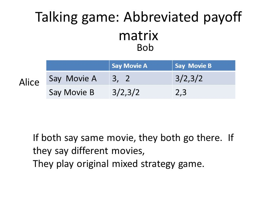 Talking game: Abbreviated payoff matrix Say Movie ASay Movie B Say Movie A3, 23/2,3/2 Say Movie B3/2,3/22,3 Alice Bob If both say same movie, they both go there.