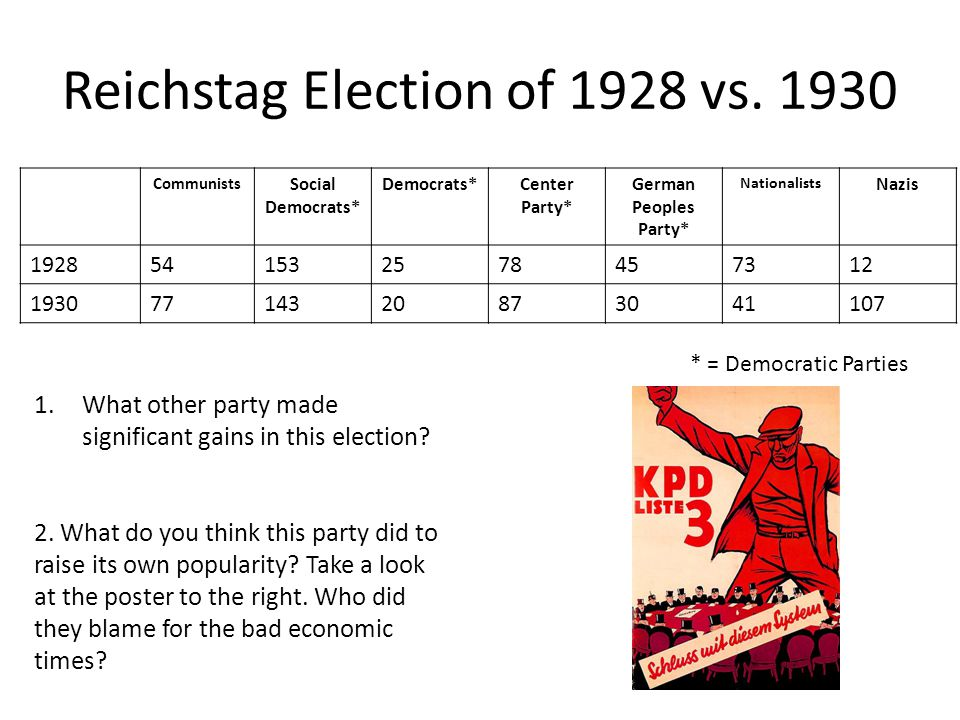 Reichstag Election of 1928 vs.