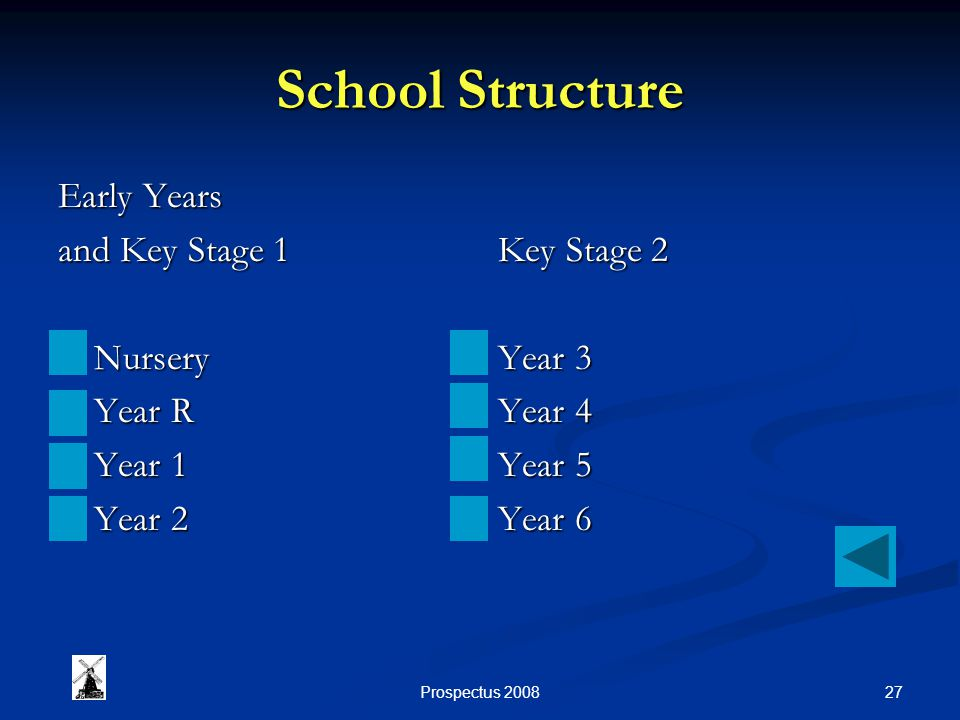 27Prospectus 2008 School Structure Early Years and Key Stage 1 Nursery Nursery Year R Year R Year 1 Year 1 Year 2 Year 2 Key Stage 2 Year 3 Year 4 Year 5 Year 6