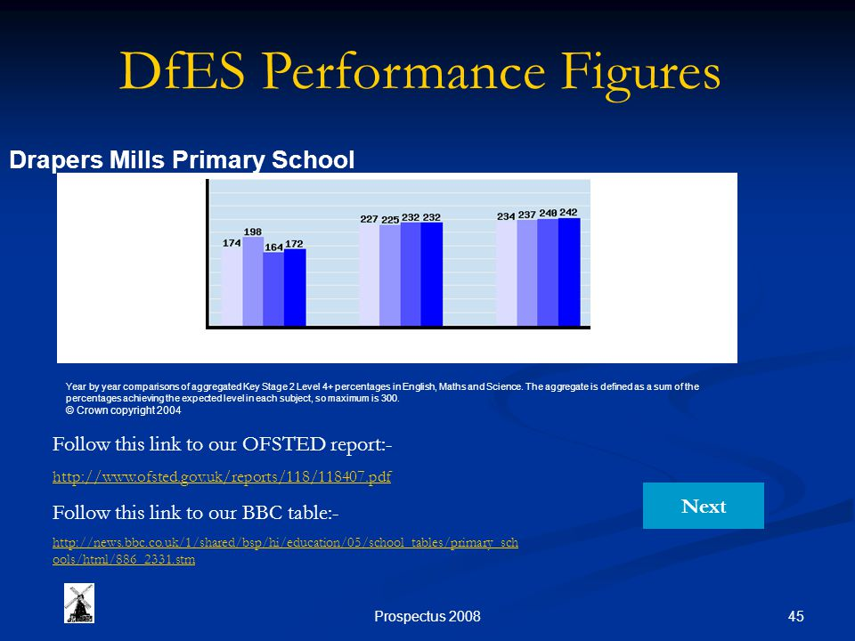 45Prospectus 2008 Drapers Mills Primary School Year by year comparisons of aggregated Key Stage 2 Level 4+ percentages in English, Maths and Science.