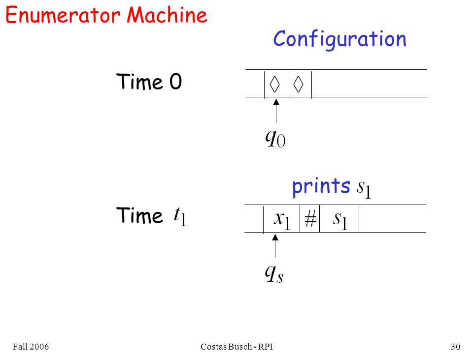 Fall 2006Costas Busch - RPI30 Enumerator Machine Configuration Time 0 Time prints