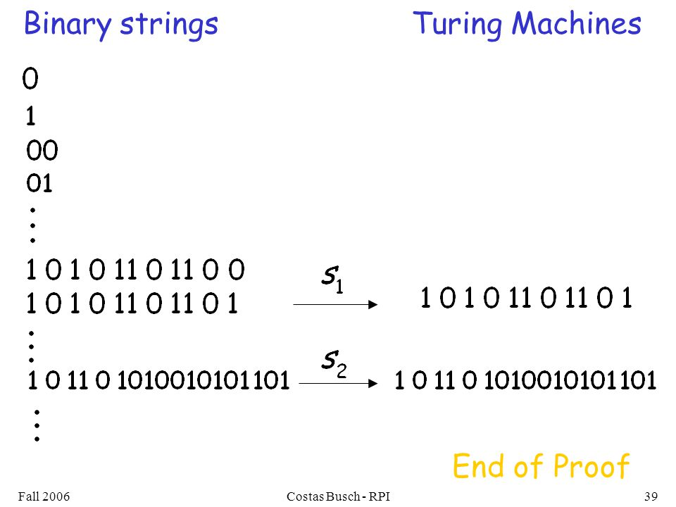 Fall 2006Costas Busch - RPI39 Binary stringsTuring Machines End of Proof