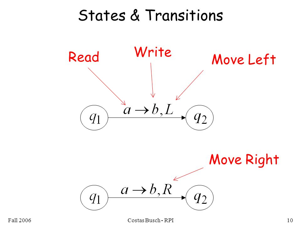 Fall 2006Costas Busch - RPI10 States & Transitions Read Write Move Left Move Right