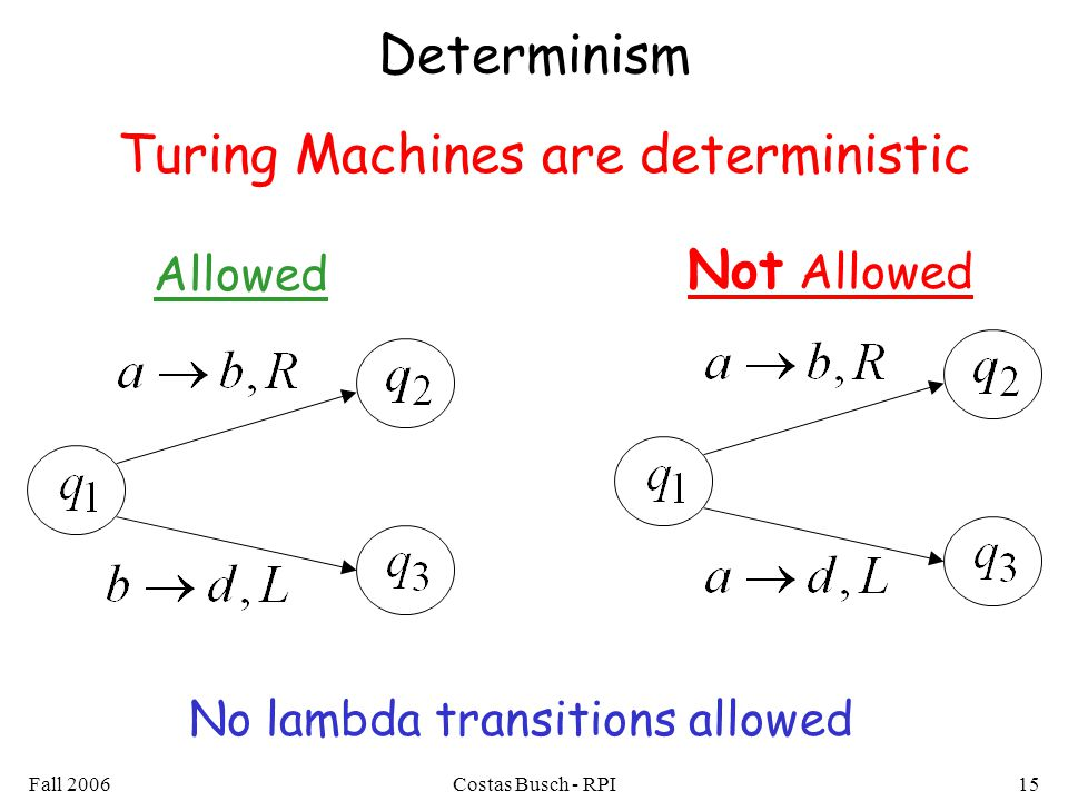 Fall 2006Costas Busch - RPI15 Determinism Allowed Not Allowed No lambda transitions allowed Turing Machines are deterministic