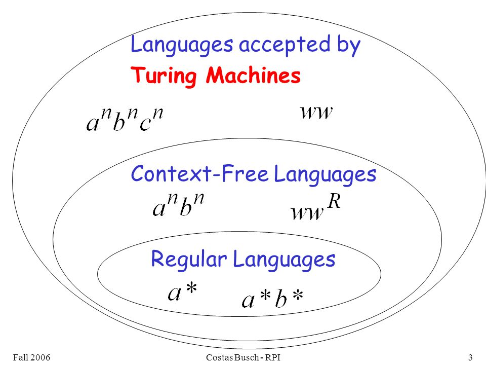 Fall 2006Costas Busch - RPI3 Regular Languages Context-Free Languages Languages accepted by Turing Machines