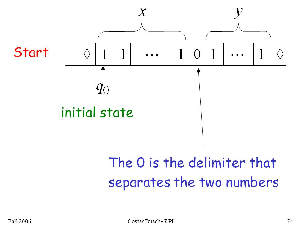 Fall 2006Costas Busch - RPI74 Start initial state The 0 is the delimiter that separates the two numbers