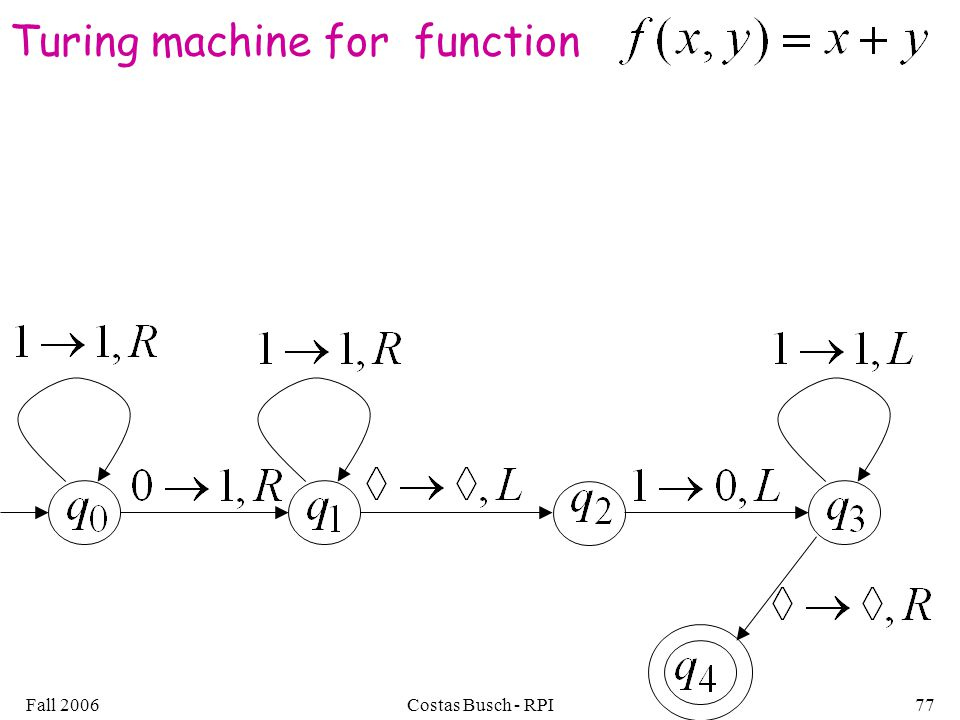 Fall 2006Costas Busch - RPI77 Turing machine for function