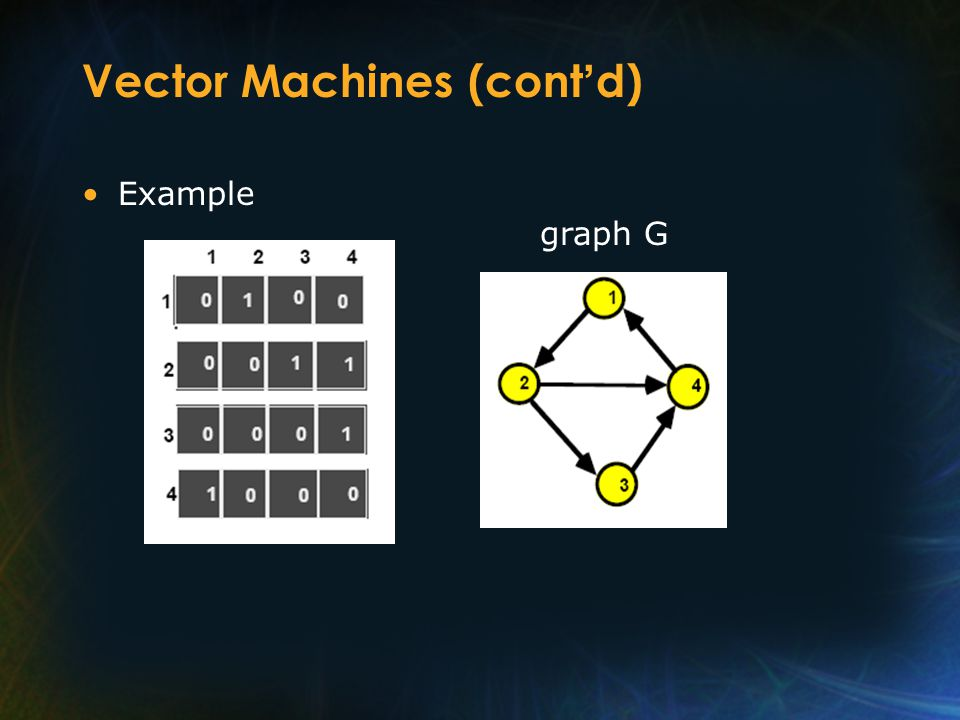 Vector Machines (cont d) Example graph G