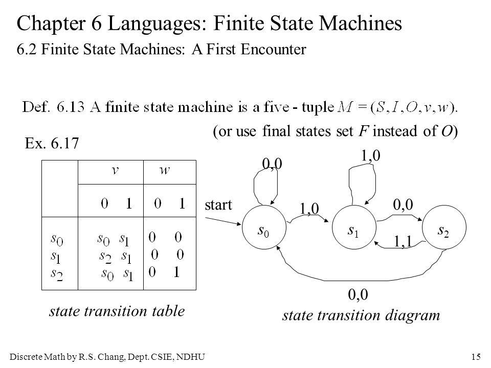 Discrete math by rs chang dept csie ndhu1 languages finite discrete math by rs chang dept ccuart Images