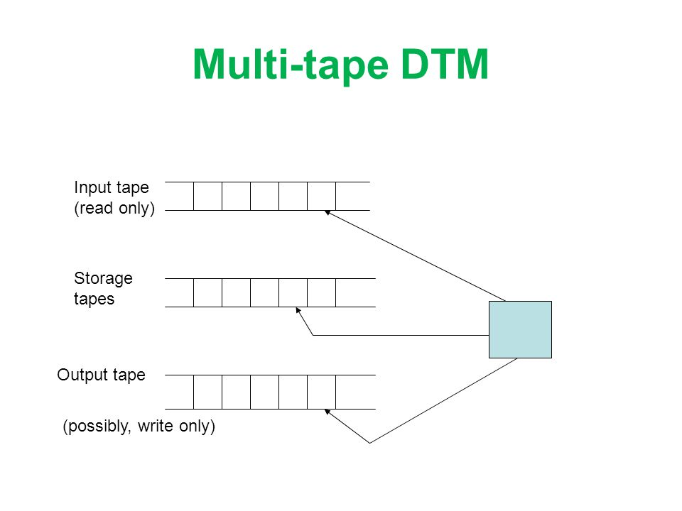 Multi-tape DTM Input tape (read only) Storage tapes Output tape (possibly, write only)