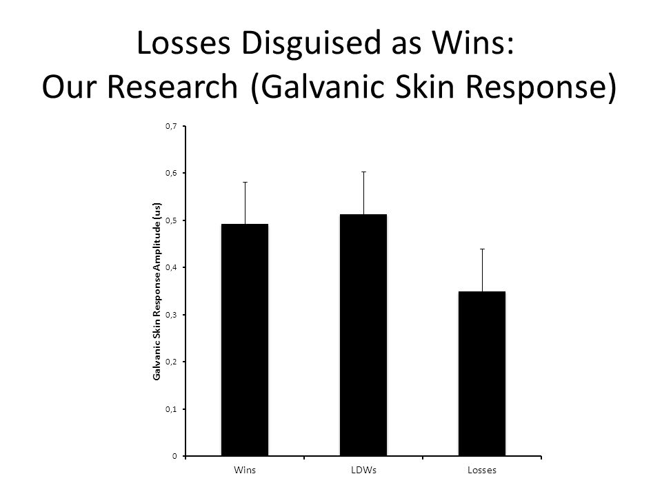 Losses Disguised as Wins: Our Research (Galvanic Skin Response)