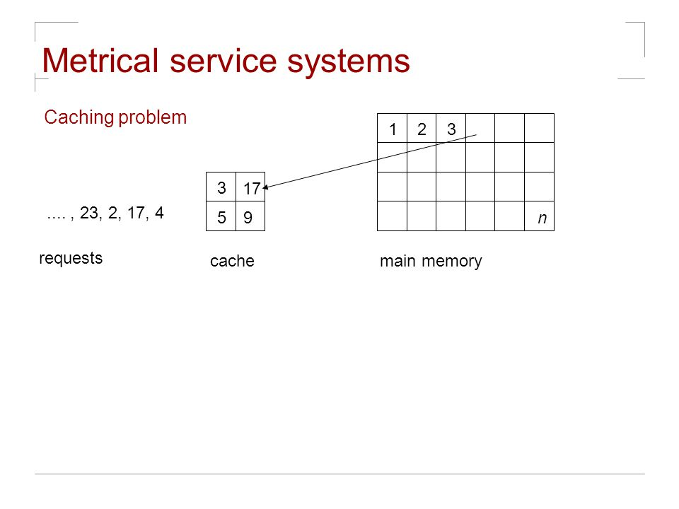 Metrical service systems Caching problem 17 59 123 n main memorycache...., 23, 2, 17, 4 requests 3
