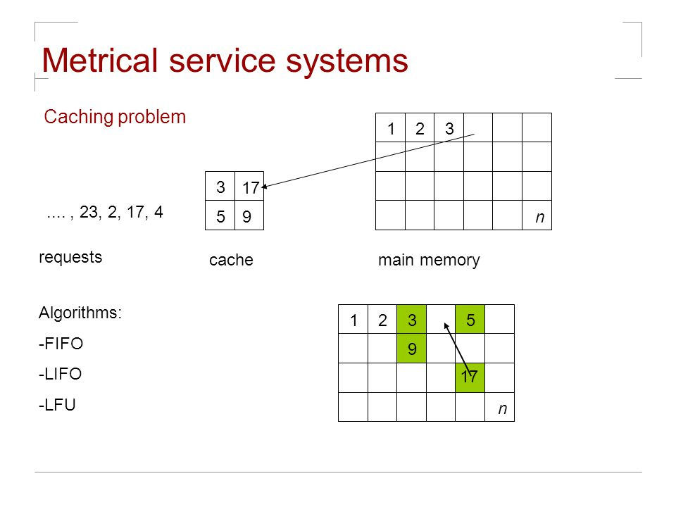 Metrical service systems Caching problem 3 17 59 123 n main memorycache...., 23, 2, 17, 4 requests Algorithms: -FIFO -LIFO -LFU 12 n 9 5 3 3 17
