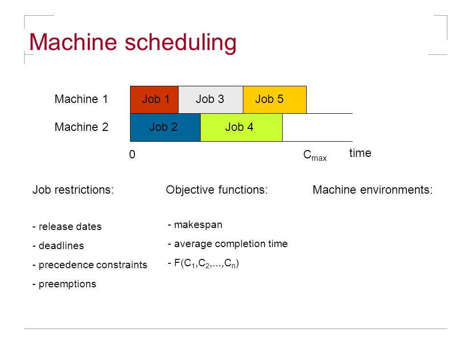 Machine scheduling Job 1Job 3 Job restrictions: Job 4 Job 5Machine 1 Machine 2 time 0C max Objective functions:Machine environments: - release dates - deadlines - precedence constraints - preemptions - makespan - average completion time - F(C 1,C 2,...,C n ) Job 2