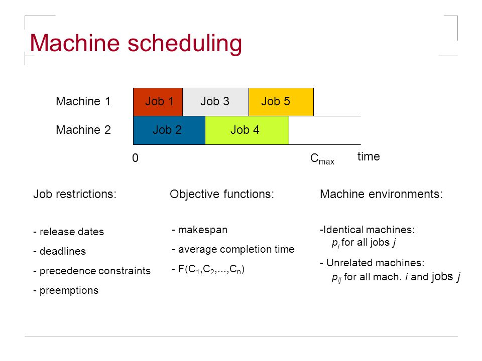 Machine scheduling Job 1Job 3 Job restrictions: Job 4 Job 5Machine 1 Machine 2 time 0C max Objective functions:Machine environments: - release dates - deadlines - precedence constraints - preemptions - makespan - average completion time - F(C 1,C 2,...,C n ) -Identical machines: p j for all jobs j - Unrelated machines: p ij for all mach.