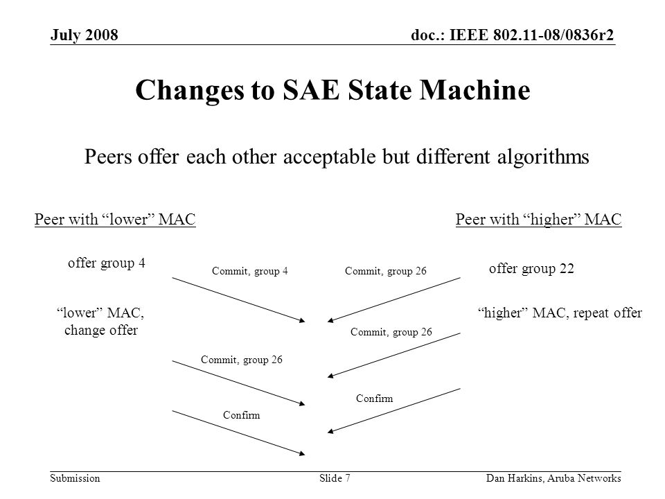 doc.: IEEE 802.11-08/0836r2 Submission July 2008 Dan Harkins, Aruba NetworksSlide 7 Changes to SAE State Machine offer group 4 offer group 22 Peer with lower MACPeer with higher MAC Commit, group 4Commit, group 26 Confirm higher MAC, repeat offerlower MAC, change offer Peers offer each other acceptable but different algorithms Commit, group 26