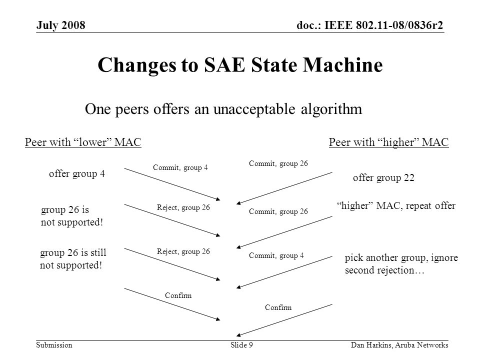 doc.: IEEE 802.11-08/0836r2 Submission July 2008 Dan Harkins, Aruba NetworksSlide 9 Changes to SAE State Machine offer group 4 offer group 22 Peer with lower MACPeer with higher MAC Commit, group 4 Commit, group 26 Confirm higher MAC, repeat offer group 26 is not supported.