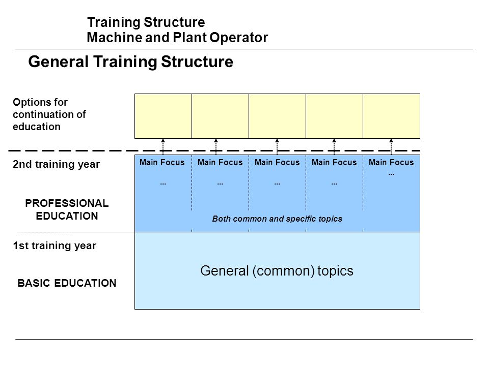 Training Structure Machine and Plant Operator General (common) topics Main Focus...