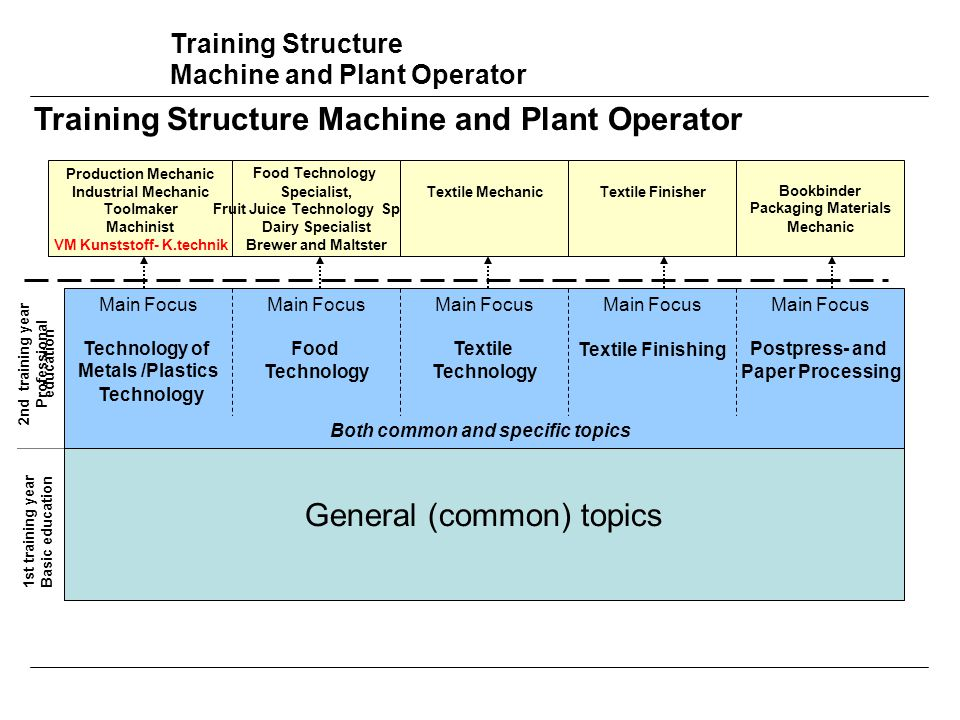 Training Structure Machine and Plant Operator General (common) topics Main Focus Technology of Metals /Plastics Technology Main Focus Food Technology Main Focus Textile Technology Main Focus Textile Finishing Main Focus Postpress- and Paper Processing Both common and specific topics 1st training year Basic education 2nd training year Professional education Production Mechanic Industrial Mechanic Toolmaker Machinist VM Kunststoff- K.technik Food Technology Specialist, Fruit Juice Technology Spec.